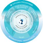 logo_IB-dp-model-en