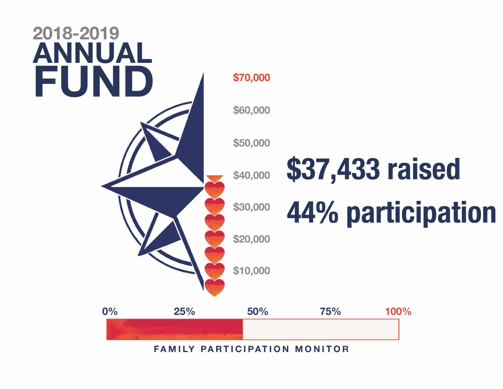 Graphic showing status of Annual Fund donations