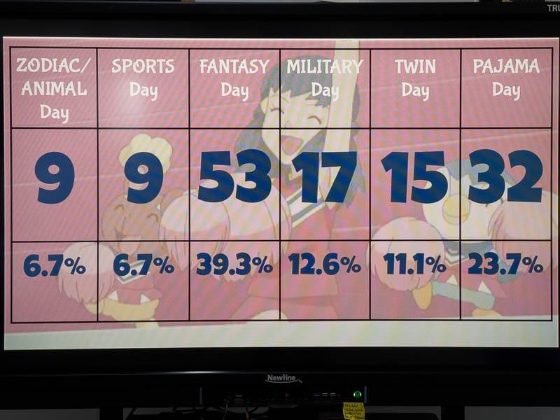 Digital display of voting results.